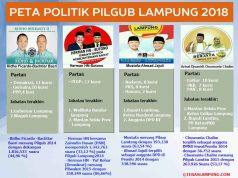 Peta Politik Pilgub Lampung 2018