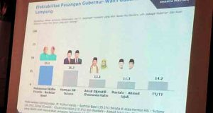 Hasil survei Charta Politica Indonesia tentang kecenderrungan pilihan masyarakat Lampung pada Pilgub Lampung 2018.
