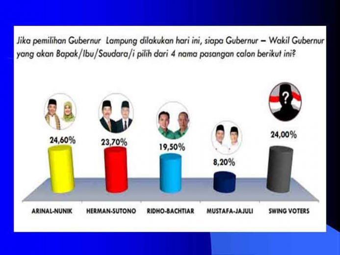 Hasil survei Rakata Institute tentang Pilgub Lampung 2018 yang dirilis pada Kamis (12/4/2018).