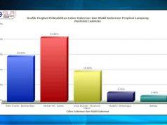Grafik elektabilitas paslon Pilgub Lampung 2018 periode Juni 2018 menurut lembaga survei Lesla.