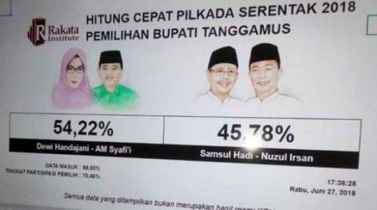 """""""Quick Count"""" Rakata: Dewi Handajani – A.M. Syafi'i Unggul di Pilbup Tanggamus"""