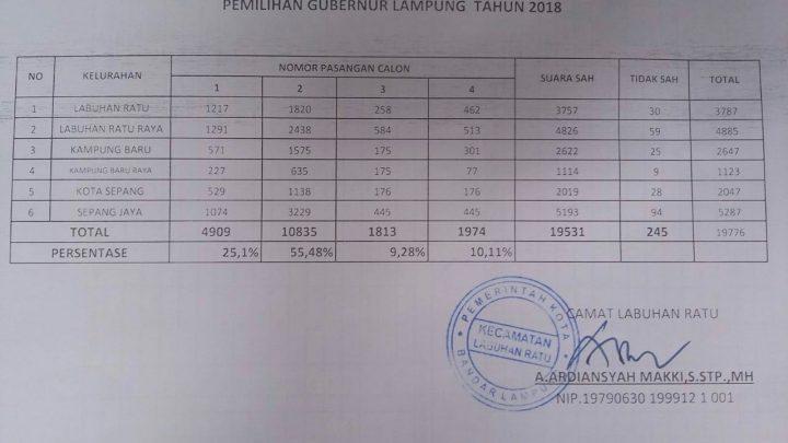 Hasil penghitungan suara Pilgub Lampung 2018 di Kecamatan Labuhan Ratu,Kota Bandarlampung
