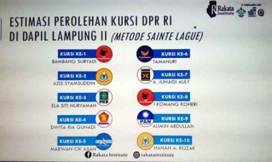 Caleg DPR RI Dapil Lampung II yang Berpeluang Meraih Kursi Menurut Quick Count Rakata Institute