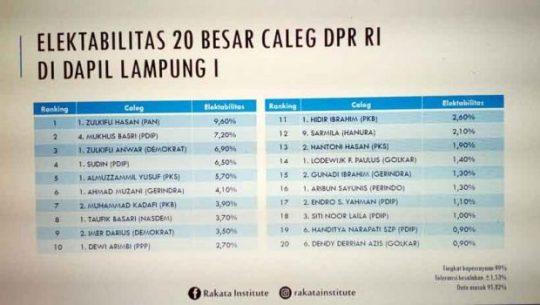 Caleg DPR RI Dapil Lampung I Berpotensi Meraih Kursi Menurut Quick Count Rakata