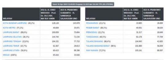 Real Count KPU Malam Ini: di Lampung Jokowi Maruf 58,32%, Prabowo-Sandi 41,68%