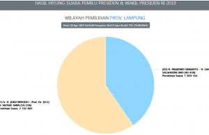 Persentase perolehan suara Jokowi-Ma'ruf dan Prabowo-Sandi di Lampung berdasarkan Situng KPU, Kamis malam pukul 18.30 WIB (30 April 2019).