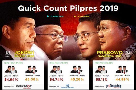 Hasil Quick Count Sementara, Jokowi-Ma'ruf Unggul 55 Persen