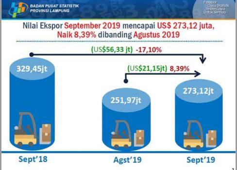 Ekspor Lampung pada September 2019 Naik 8,39 Persen