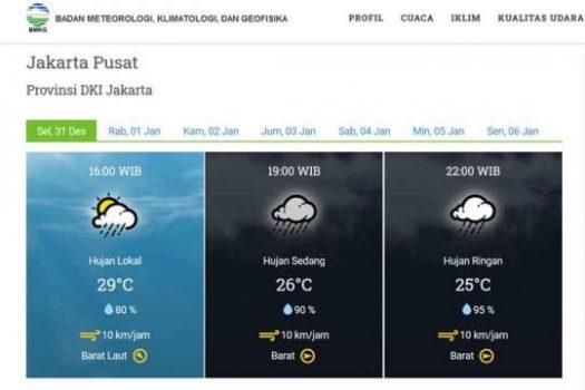 BMKG: Hujan Mengguyur Jakarta pada Malam Tahun Baru