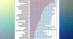 Peringkat Persentase Penyaluran BLT-DD menurut Provinsi per 20 Mei 2020