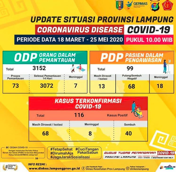 Bertambah 7, Pasien Positif Corona di Lampung Menjadi 116 Orang