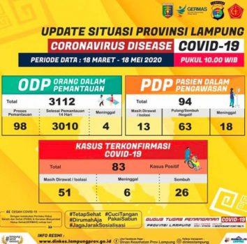 Update data kasus Covid-19 di Lampung hingga Senin siang (18/5/2020). Sumber: Gugus Tugas Penanganan Covid-19 Provinsi Lampung