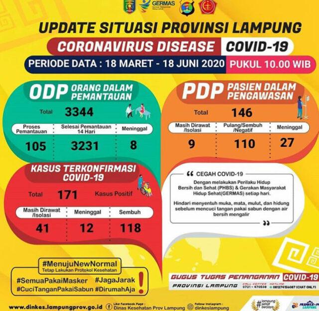 Data kasus Covid-19 di Lampung pada 18 Juni 2020.