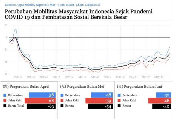 Aktivitas Warga Naik 23% Meskipun PSBB di DKI Jakarta Diperpanjang