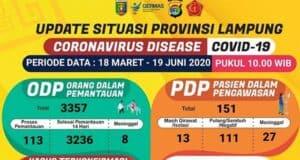 Data kasus Covid-19 di Lampung pada 19 Juni 2020.