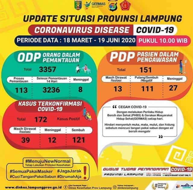 Tambah Satu, Pasien Positif Covid-19 di Lampung Jadi 172 Orang