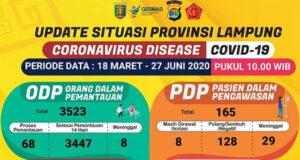 Data kasus Covid-19 di Lampung pada 27 Juni 2020.