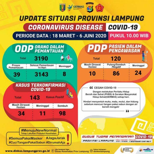 Update kasus Covid-19 di Lampung pada 6 Juni 2020. Sumber: Gugus Tugas Penanggulangan Covid-19 Lampung.