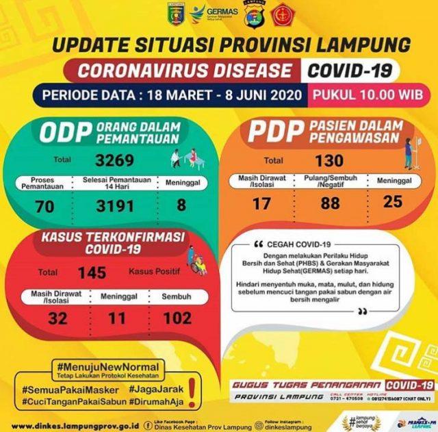 Data kasus Covid-19 di Lampung sampai 8 Juni 2020. Sumber: Gugus Tugas Penanganan Covid-19 Lampung