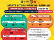 Data kasus Covid-19 di Lampung pada 15 Juli 2020.