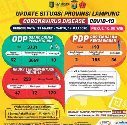 Data kasus Covid-19 di Lampung pada 18 Juli 2020.