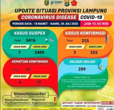 Tambah 3, Kasus Terkonfirmasi Positif Covid-19 di Lampung Jadi 255