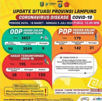 Bertambah Dua, Pasien Positif Covid-19 di Lampung Jadi 195 Orang