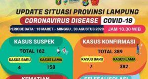 Data kasus Covid-19 di Lampung pada Minggu, 30 Agustus 2020