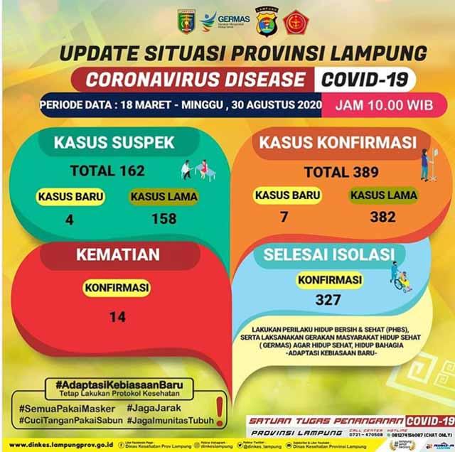 Kasus Covid-19 di Lampung Kembali Tambah 6, Total Pasien Jadi 395 Orang