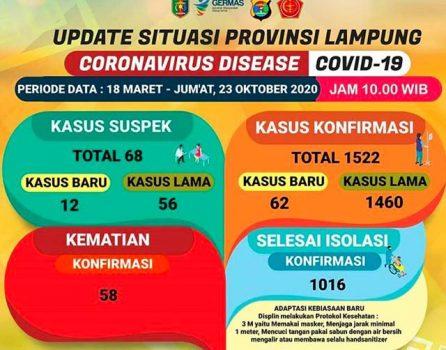 Kasus Covid-19 di Lampung pada 23 Oktober 2020.
