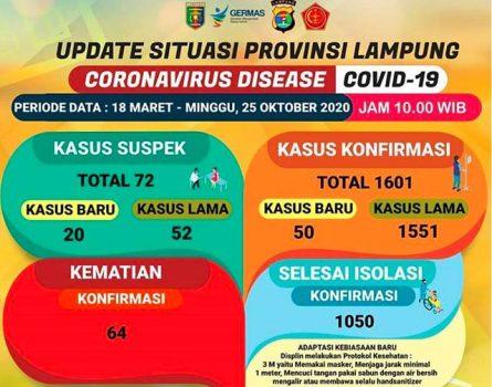 Kasus Covid-19 di Lampung pada 25 Oktober 2020.