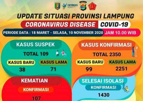 Sehari Tambah 99 Kasus, Pasien Covid-19 di Lampung Jadi 2.350 Orang