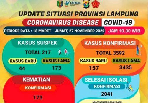 Lonjakan Kasus Covid-19 di Lampung: Bertambah 157, Pasien Corona di Lampung Jadi 3.592 Orang