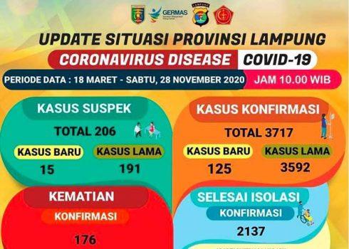 Data kasus Covid-19 di Lampung pada Sabtu, 28 November 2020.