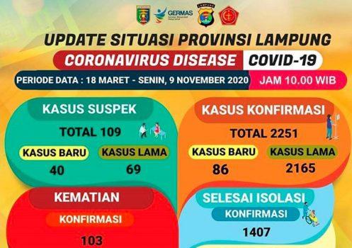 Kasus Covid-19 di Lampung pada 9 November 2020.
