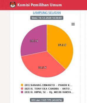 Pilkada Lamsel, Real Count KPU Nanang-Pandu Sementara Masih Unggul