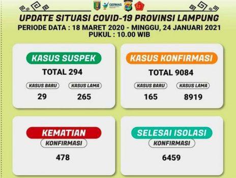 Tambah 165, Kasus Positif Covid-19 di Lampung Tembus 9.008