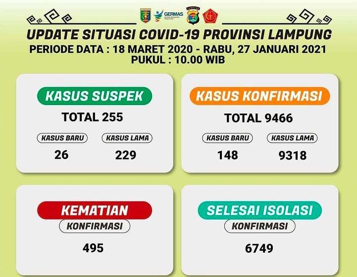 Penyebaran Covid-19 di Lampung Makin Masif, Tetapi Zona Merah Berkurang Drastis