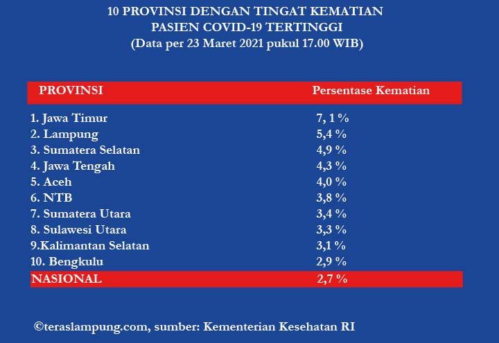 10 provinsi di Indonesia dengan angka kematian pasien Covid-19 tertinggi pada 23 Maret 2021. Sumber: Kementerian Kesehatan RI