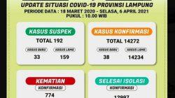 Data kasus Covid-19 di Lampung pada Selasa, 6 April 2021.
