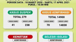 Lagi, Penambahan Kasus Covid-19 di Lampung 'Stabil Tinggi'