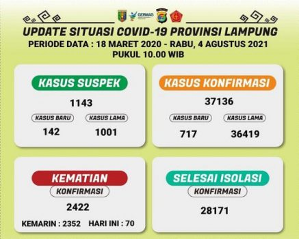 Data kasus Covid-19 di Lampung pada 4 Agustus 2021.